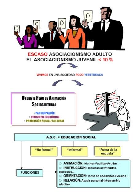 educacion social animacion sociocultural